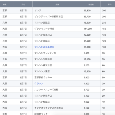 【関西】前日差枚ランキング 2021/6/7(月)