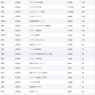 【関東】2021/6/8(火)出したお店まとめ
