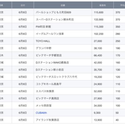 【関東】2021/6/9(水)出したお店まとめ