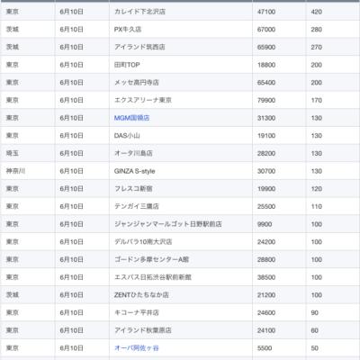 【関東】2021/6/10(木)出したお店まとめ