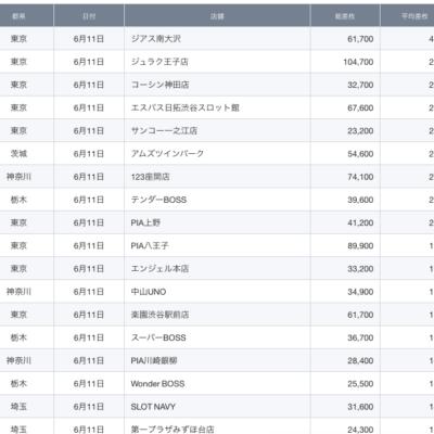 【関東】2021/6/11(金)出したお店まとめ