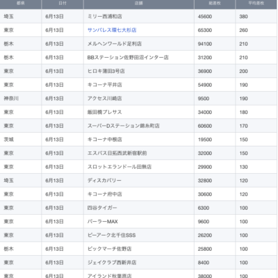 【関東】2021/6/13(日)出したお店まとめ