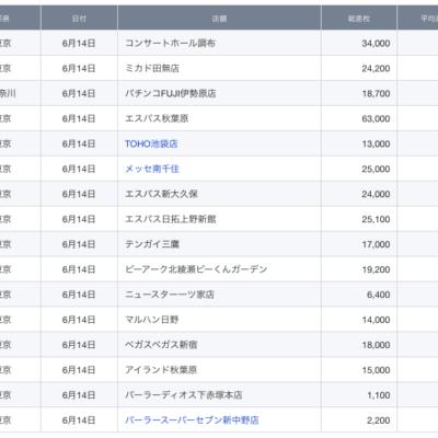 【関東】2021/6/14(月)出したお店まとめ