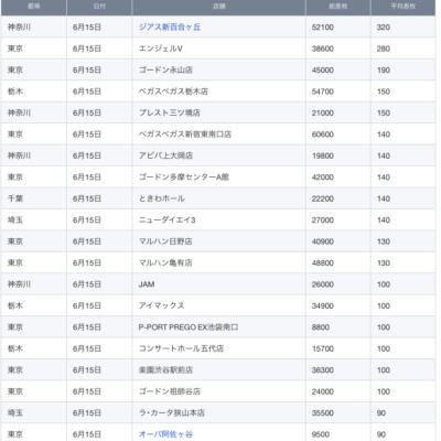 【関東】2021/6/15(火)出したお店まとめ