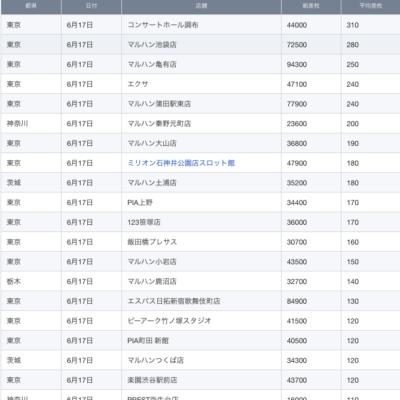 【関東】2021/6/17(木)出したお店まとめ