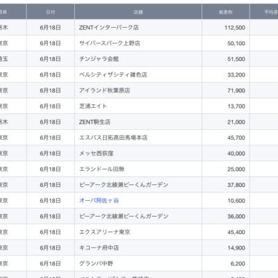 【関東】2021/6/18(金)出したお店まとめ