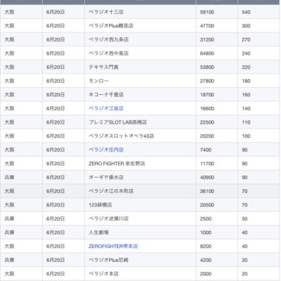 【関西】前日差枚ランキング 2021/6/20