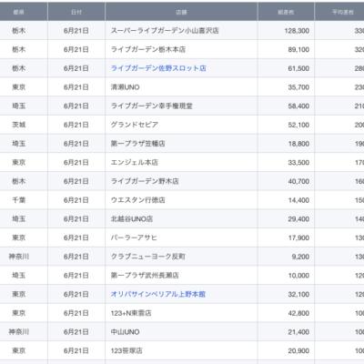 【関東】2021/6/21(月)出したお店まとめ