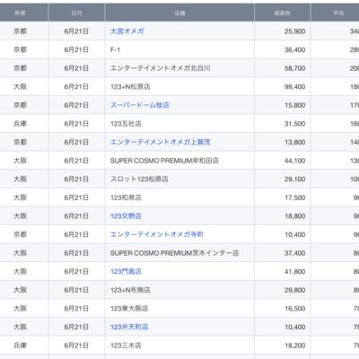 【関西】前日差枚ランキング 2021/6/21(月)