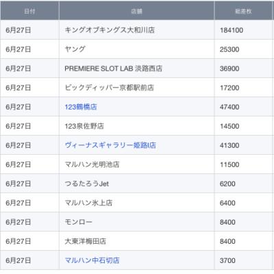【関西】前日差枚ランキング 2021/6/27