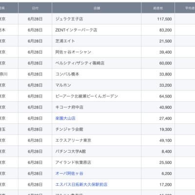 【関東】2021/6/28(月)出したお店まとめ