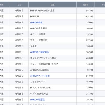 【関西】前日差枚ランキング 2021/6/28(月)
