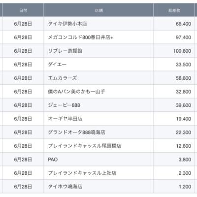 【中部】前日ランキング 2021/6/28(月)