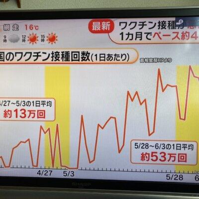 スロッターにはこれが【設定4】のグラフに見えるらしい