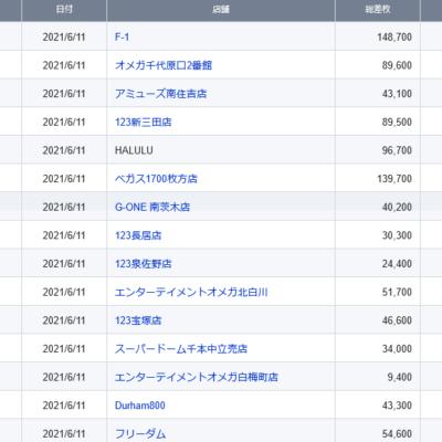 【関西】前日差枚ランキング 2021/6/11(金)