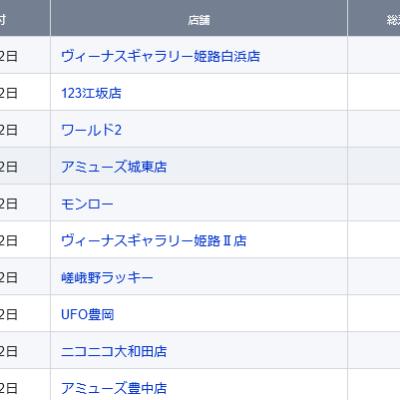 【関西】前日差枚ランキング 2021/6/12(土)