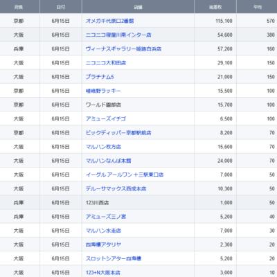 【関西】前日差枚ランキング 2021/6/15(火)