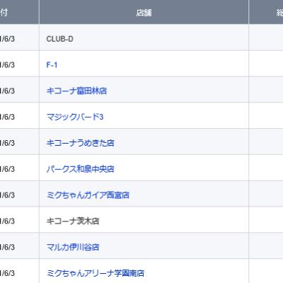 【関西】前日差枚ランキング 2021/6/3(木)