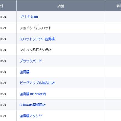 【関西】前日差枚ランキング 2021/6/4(金)