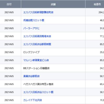 【関東】2021/6/5(土)出したお店まとめ