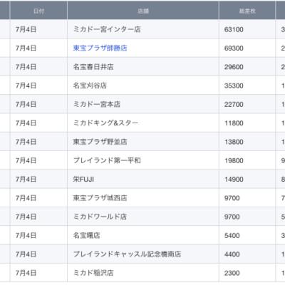 【中部】前日ランキング 2021/7/4