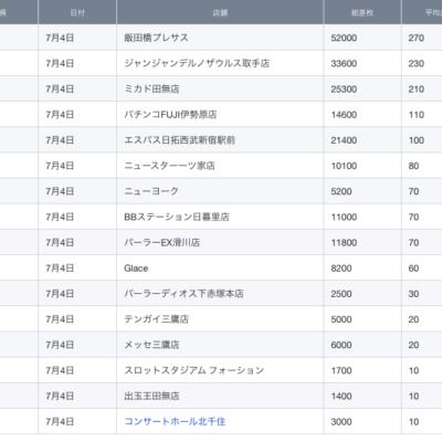 【関東】2021/7/4(日)出したお店まとめ