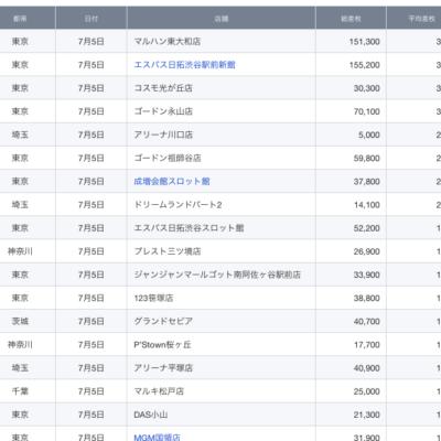 【関東】2021/7/5(月)出したお店まとめ