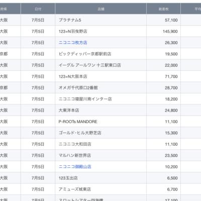 【関西】前日差枚ランキング 2021/7/5(月)