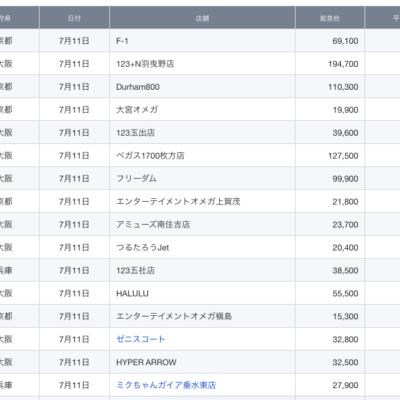【関西】前日差枚ランキング 2021/7/11(日)