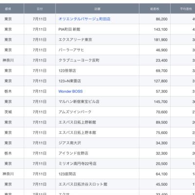 【関東】2021/7/11(日)出したお店まとめ