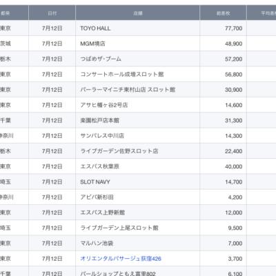 【関東】2021/7/12(月)出したお店まとめ