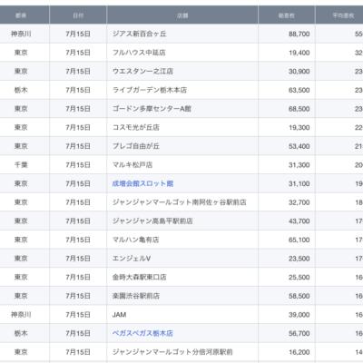 【関東】2021/7/15(木)出したお店まとめ
