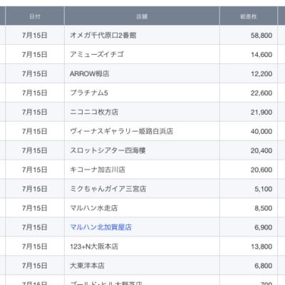 【関西】前日差枚ランキング 2021/7/15(木)