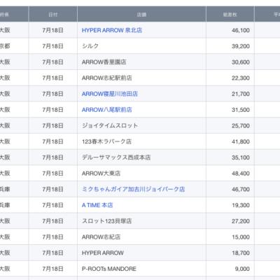【関西】前日差枚ランキング 2021/7/18(日)