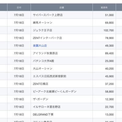 【関東】2021/7/18(日)出したお店まとめ