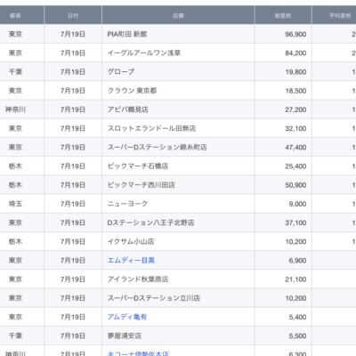 【関東】2021/7/19(月)出したお店まとめ