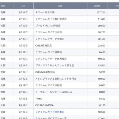 【関西】前日差枚ランキング 2021/7/19(月)