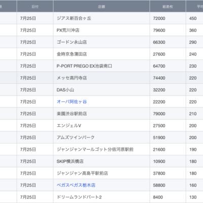 【関東】2021/7/25(日)出したお店まとめ