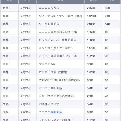 【関西】前日差枚ランキング 2021/7/25