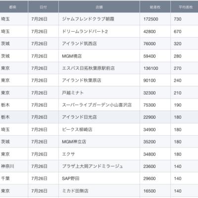 【関東】2021/7/26(月)出したお店まとめ