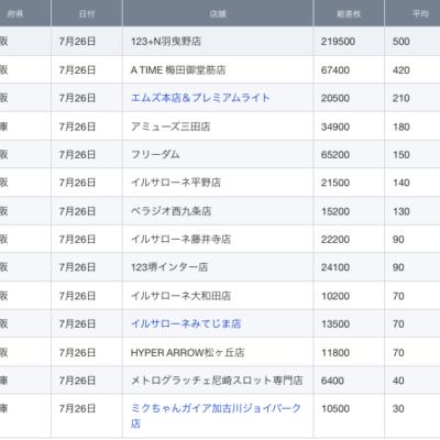 【関西】前日差枚ランキング 2021/7/26