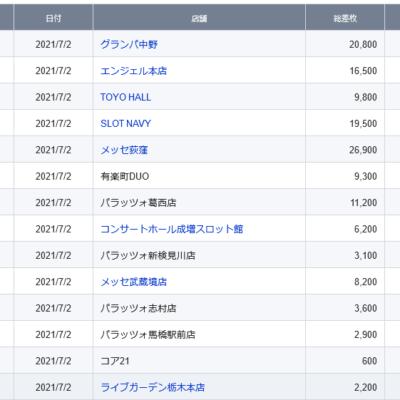【関東】2021/7/2(金)出したお店まとめ