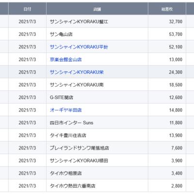 【中部】前日ランキング 2021/7/3(土)