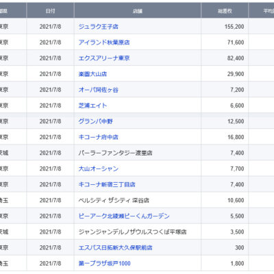 【関東】2021/7/8(木)出したお店まとめ