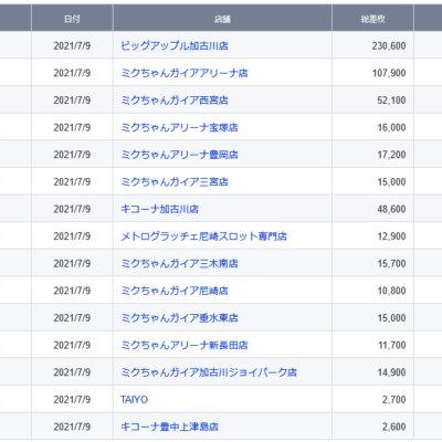 【関西】前日差枚ランキング 2021/7/9(金)