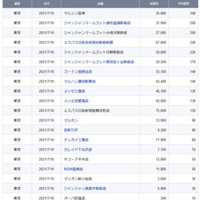 【関東】2021/7/10(土)出したお店まとめ