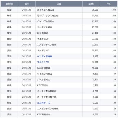 【中部】前日ランキング 2021/7/10(土)