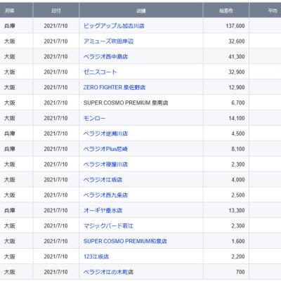 【関西】前日差枚ランキング 2021/7/10(土)