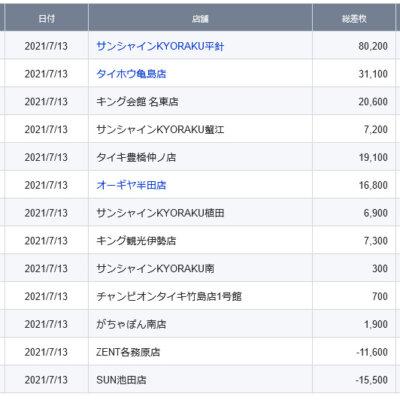 【中部】前日ランキング 2021/7/13(火)