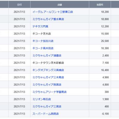 【関西】前日差枚ランキング 2021/7/13(火)